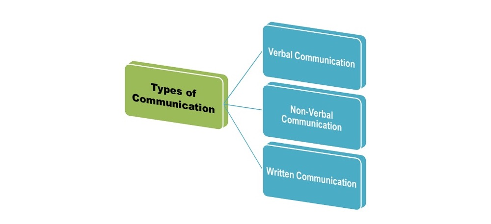 15 Communication Strategies That Will Help You Succeed At
