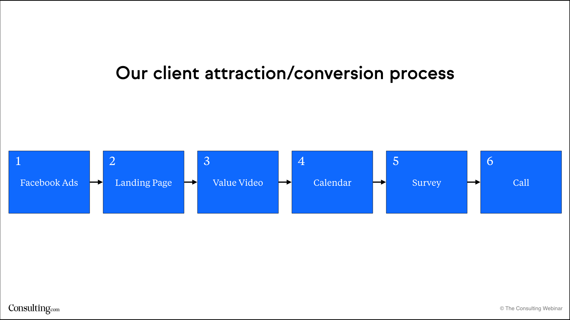 Client attraction, conversion process